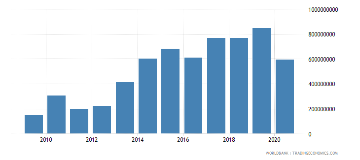 malawi total reserves minus gold us dollar wb data