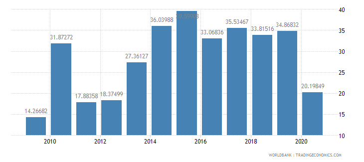 malawi total reserves percent of total external debt wb data