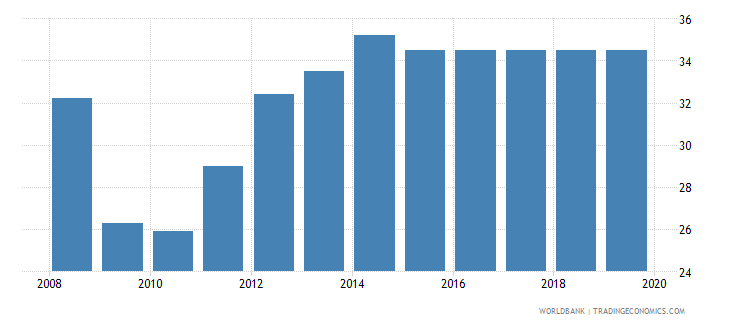 malawi total tax rate percent of profit wb data