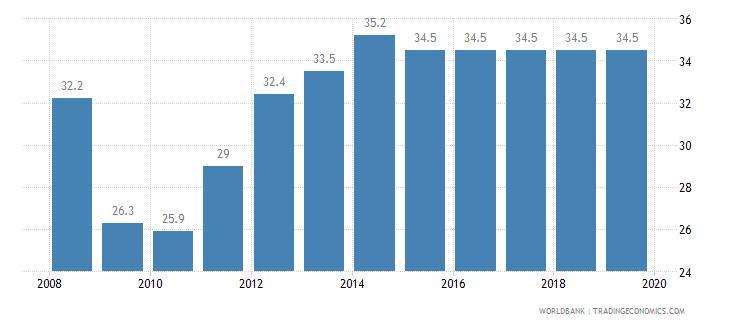 malawi total tax rate percent of profit wb data
