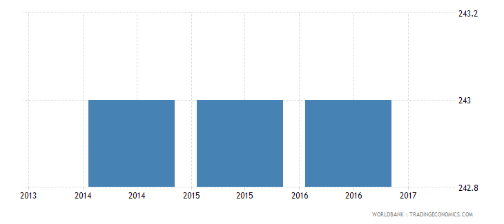 malawi trade cost to export us$ per container wb data