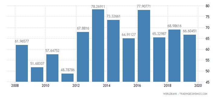 malawi trade percent of gdp wb data