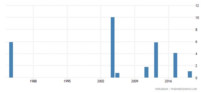 malawi unemployment female percent of female labor force national estimate wb data
