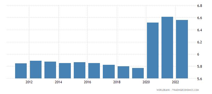 malawi unemployment female percent of female labor force wb data