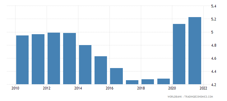 malawi unemployment male percent of male labor force wb data