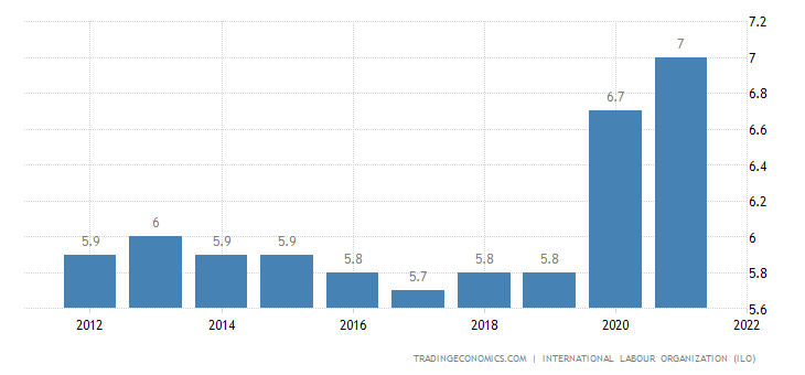 Malawi Unemployment Rate