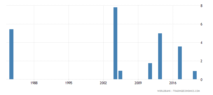 malawi unemployment total percent of total labor force national estimate wb data