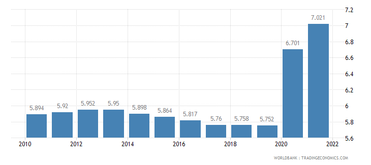 malawi unemployment total percent of total labor force wb data