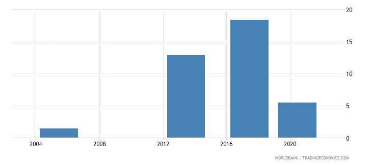 malawi unemployment with advanced education female wb data