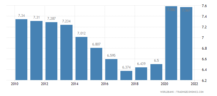 malawi unemployment youth male percent of male labor force ages 15 24 wb data