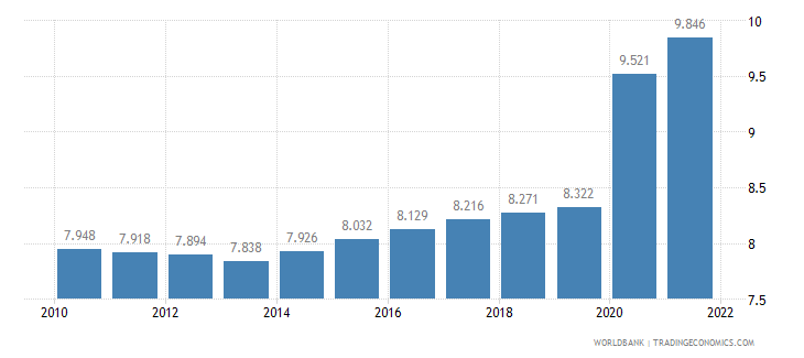 malawi unemployment youth total percent of total labor force ages 15 24 wb data
