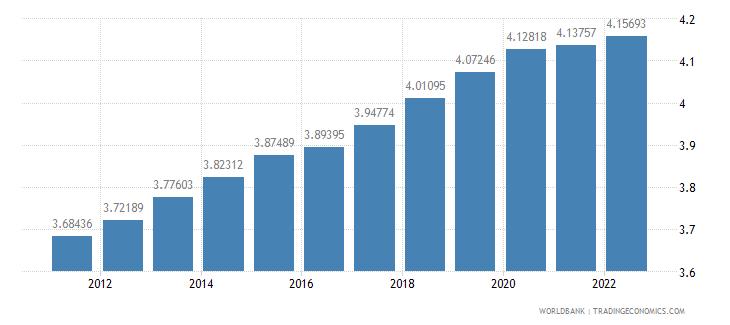 malawi urban population growth annual percent wb data