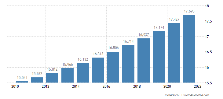 malawi urban population percent of total wb data
