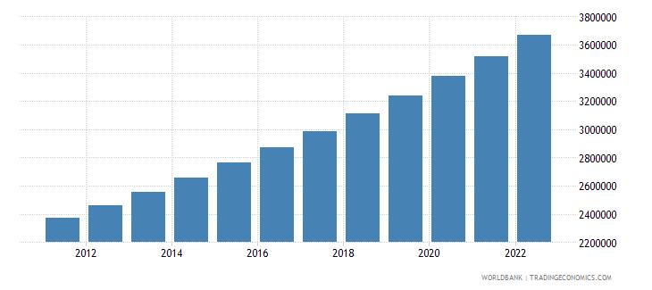 malawi urban population wb data