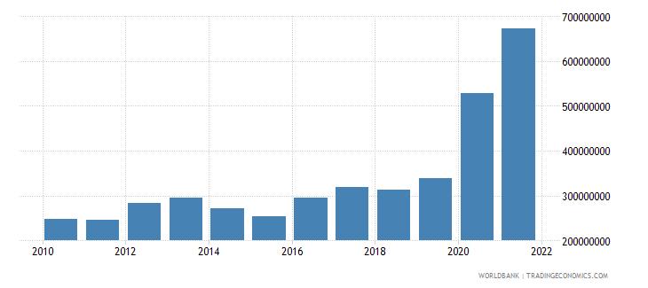 malawi use of imf credit dod us dollar wb data