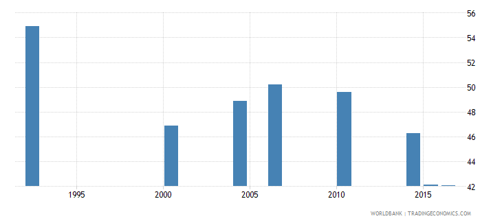 malawi women who were first married by age 18 percent of women ages 20 24 wb data