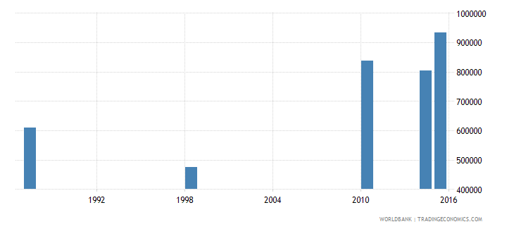 malawi youth illiterate population 15 24 years both sexes number wb data