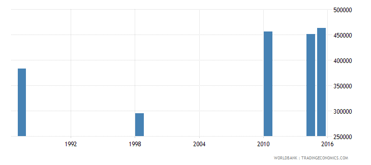 malawi youth illiterate population 15 24 years female number wb data