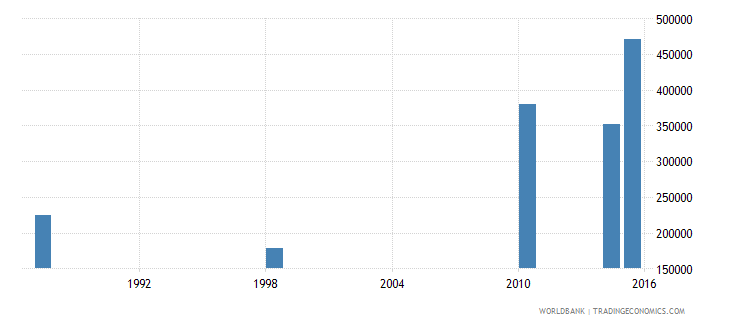 malawi youth illiterate population 15 24 years male number wb data
