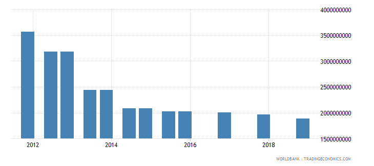 malaysia 03_official bilateral loans total wb data