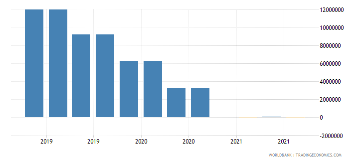 malaysia 06_multilateral loans total wb data