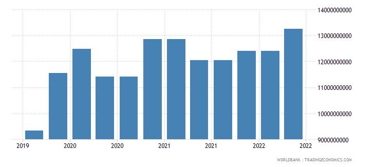 malaysia 10_insured export credit exposures short term bu wb data