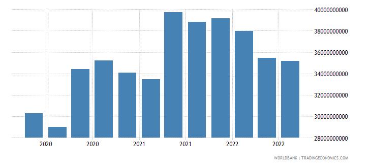 malaysia 17_international debt securities nonbanks wb data