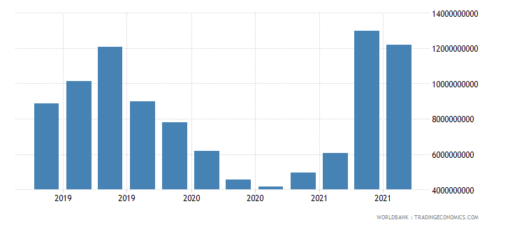 malaysia 18_international debt securities short term wb data