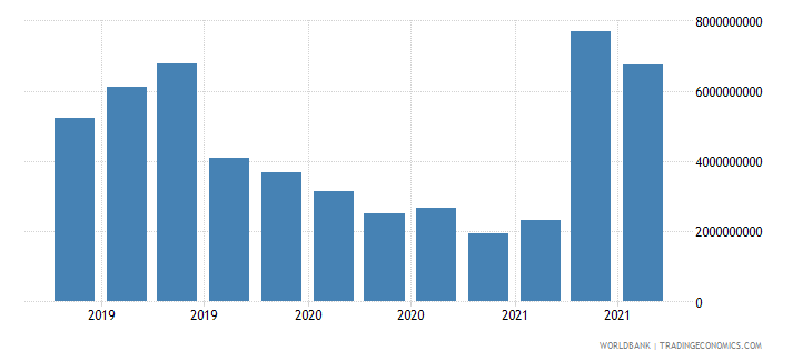 malaysia 19_intnl debt securities nonbanks short term wb data