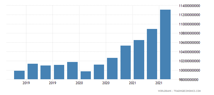 malaysia 24_international reserves excluding gold wb data
