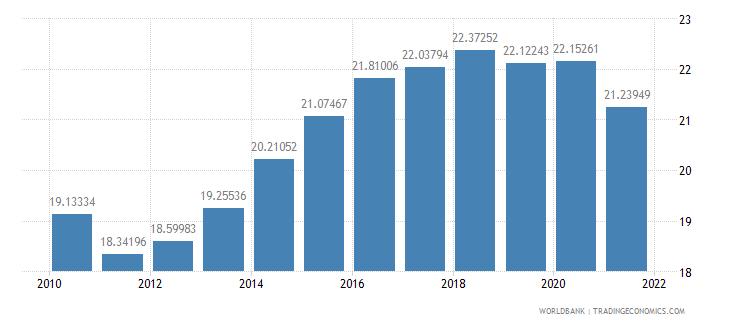 malaysia adjusted savings consumption of fixed capital percent of gni wb data