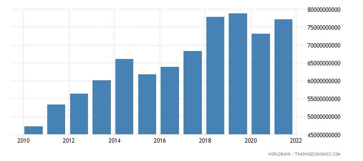 malaysia adjusted savings consumption of fixed capital us dollar wb data