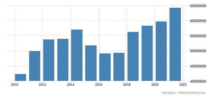 malaysia adjusted savings particulate emission damage us dollar wb data