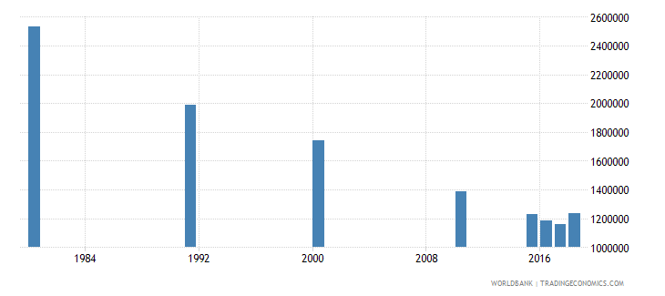 malaysia adult illiterate population 15 years both sexes number wb data