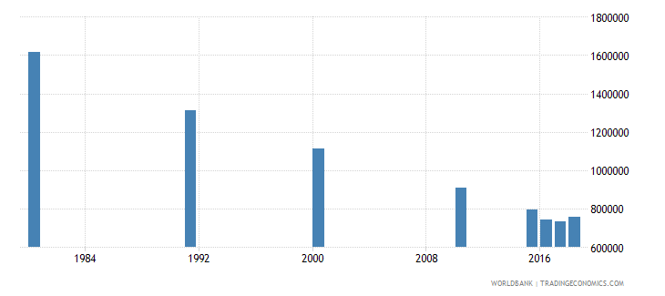 malaysia adult illiterate population 15 years female number wb data