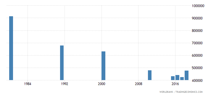 malaysia adult illiterate population 15 years male number wb data