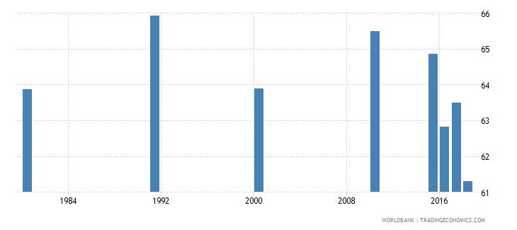 malaysia adult illiterate population 15 years percent female wb data