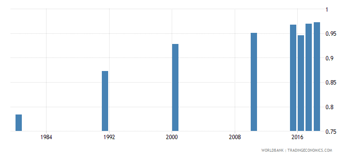 malaysia adult literacy rate population 15 years gender parity index gpi wb data