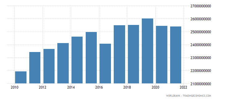 malaysia agriculture value added constant 2000 us dollar wb data