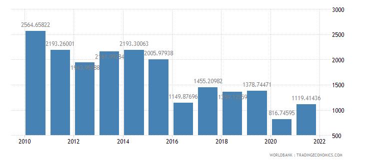 malaysia air transport freight million ton km wb data