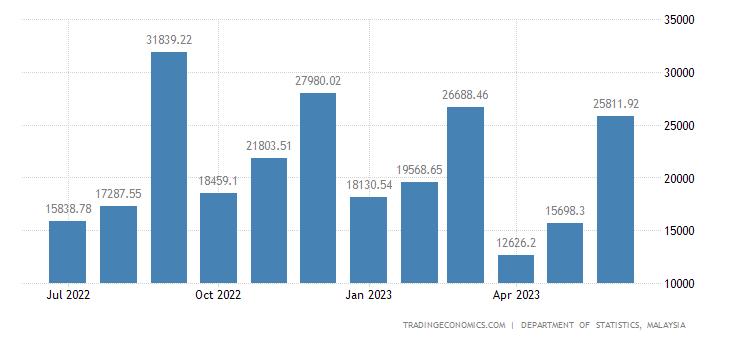 Malaysia Balance of Trade | 2019 | Data | Chart | Calendar