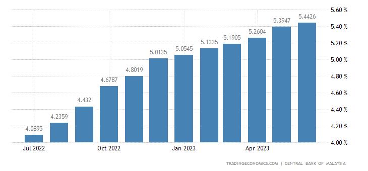 Malaysia Bank Lending Rate