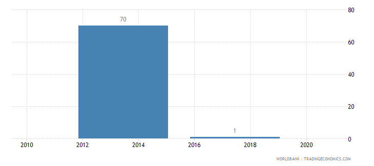 malaysia battle related deaths number of people wb data