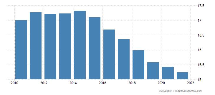 malaysia birth rate crude per 1 000 people wb data
