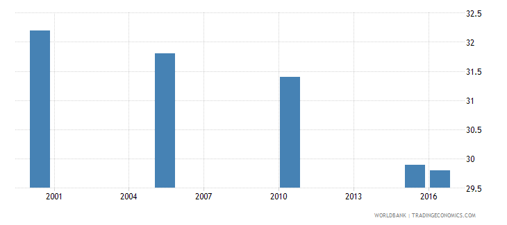 malaysia cause of death by injury ages 15 34 female percent relevant age wb data