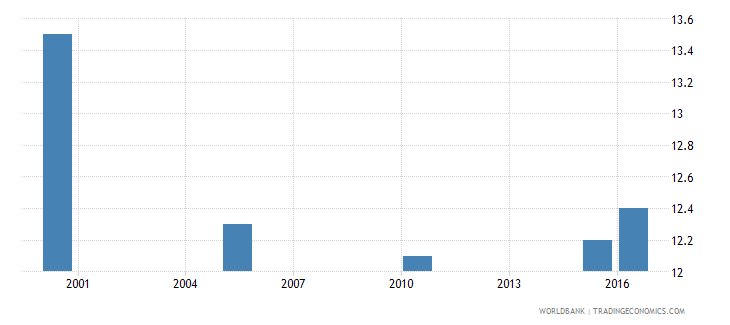 malaysia cause of death by injury ages 35 59 male percent relevant age wb data