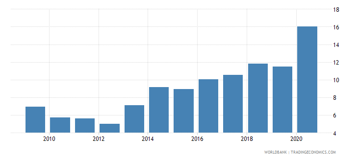 malaysia claims on central government etc percent gdp wb data
