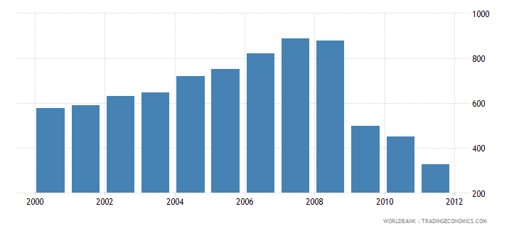 malaysia co2 emissions from manufacturing industries and construction million metric tons wb data