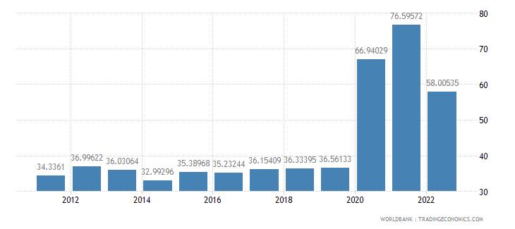 malaysia communications computer etc percent of service exports bop wb data