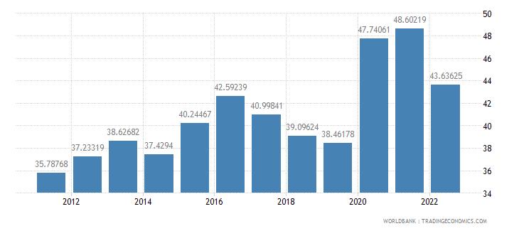 malaysia communications computer etc percent of service imports bop wb data